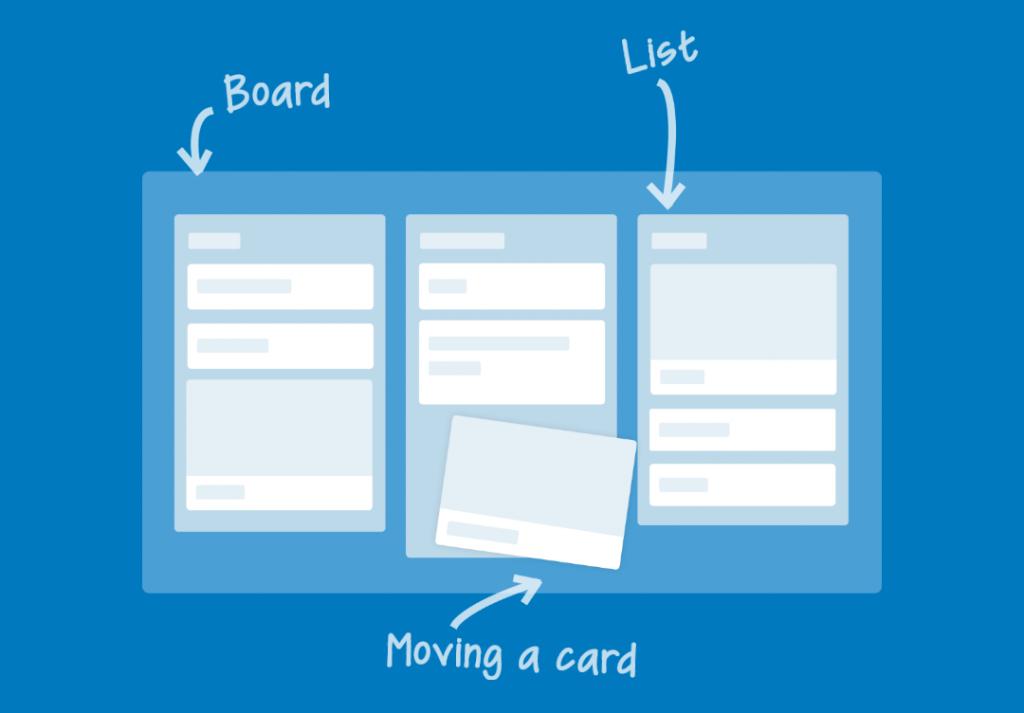 trello-cards basis